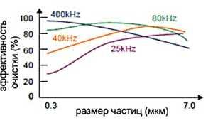 Ультразвуковые ванны: виды и характеристики