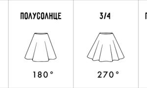 Как сшить юбку-солнце для девочки и с чем ее носить?