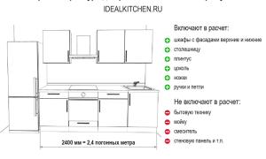 Что такое погонный метр кухни и как его рассчитать?