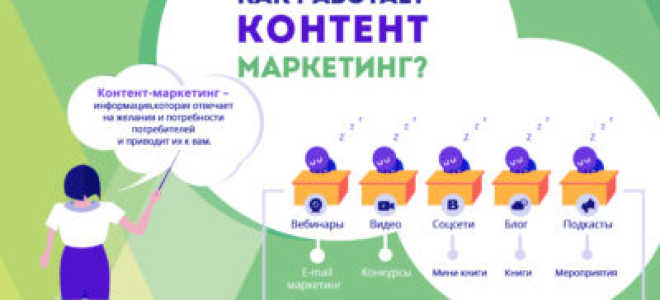 Все о профессии контент-маркетолог