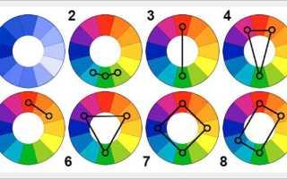 Все о цветовом круге Иттена
