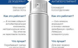 Дезодоранты для девочек